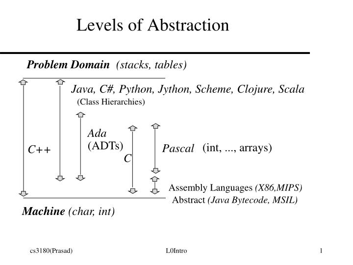 levels of abstraction n.