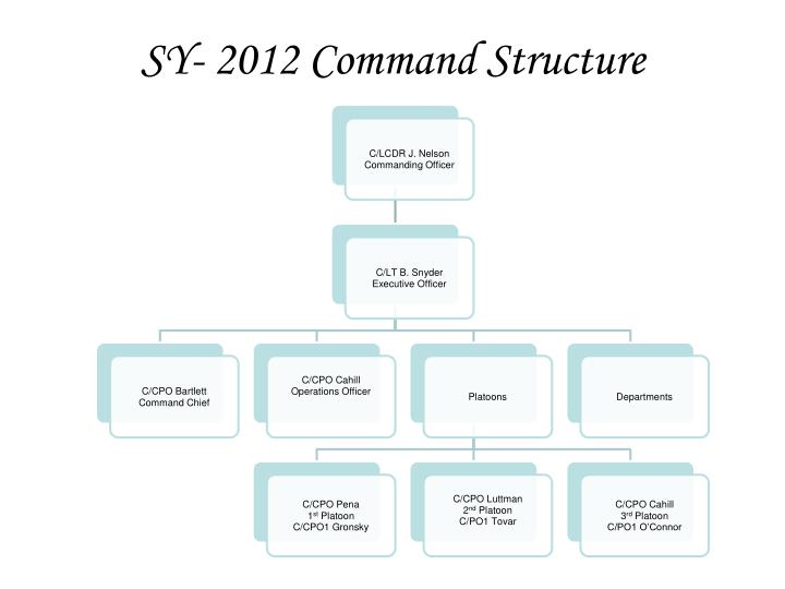 sy 2012 command structure n.