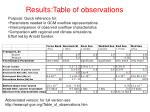 results table of observations