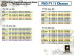 fmd fy 15 classes