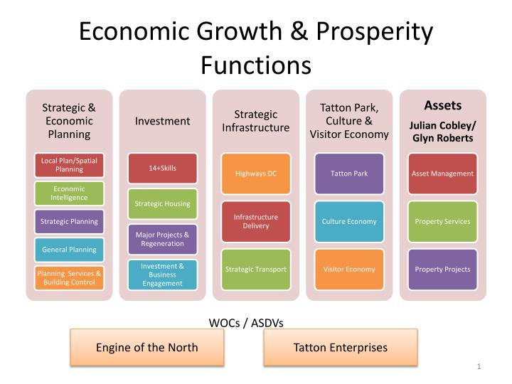 economic growth prosperity functions n.
