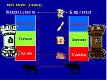 osi model analogy