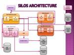 silos architecture