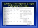 summary and comparison of rapid prototyping technologies