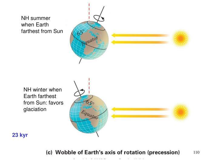 NH summer when Earth farthest from Sun