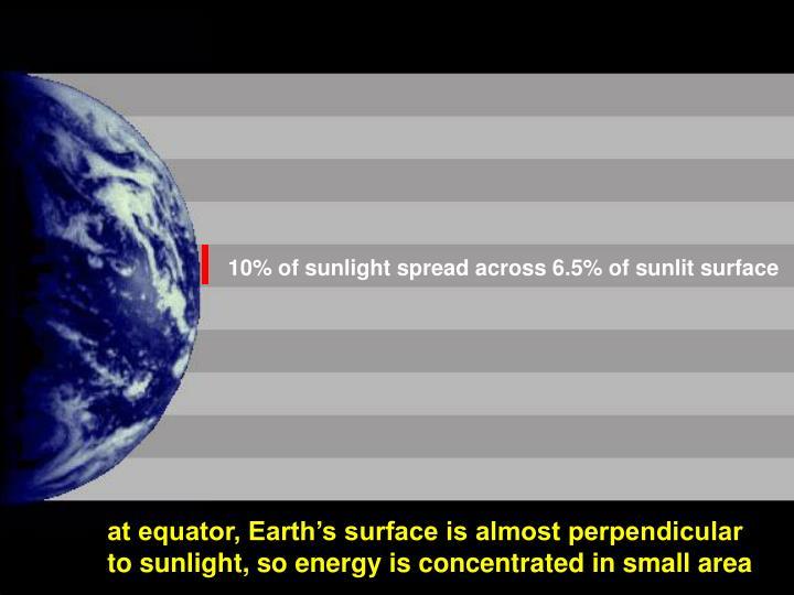 10% of sunlight spread across 6.5% of sunlit surface
