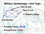 military symbology unit type