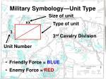 military symbology unit type1