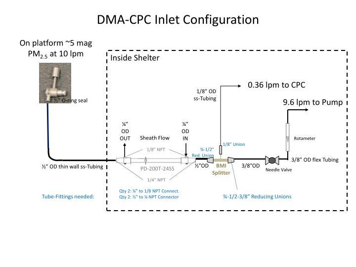 dma cpc inlet configuration n.