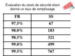 valuation du stock de s curit tant donn un taux de remplissage