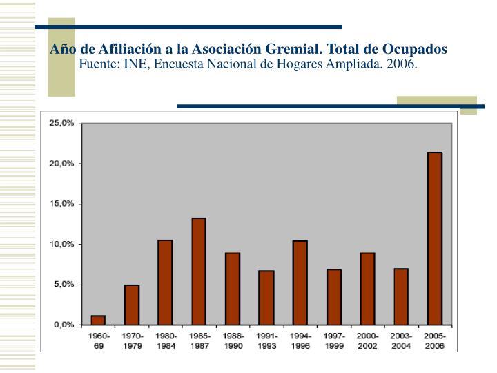 Año de Afiliación a la Asociación Gremial. Total de Ocupados