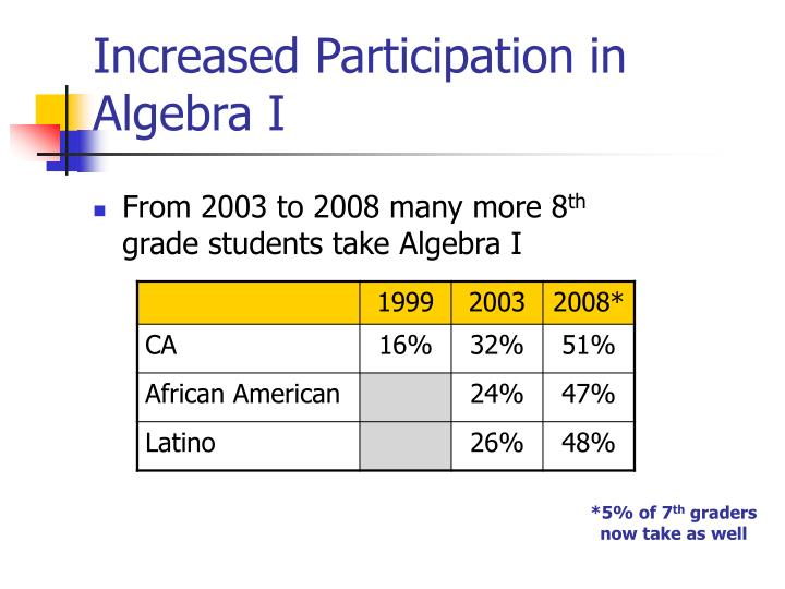 Increased Participation in Algebra I