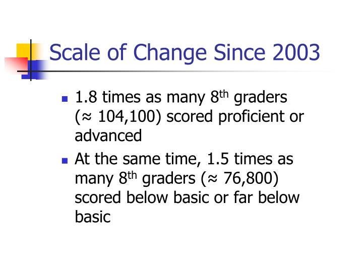 Scale of Change Since 2003