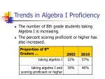 trends in algebra i proficiency
