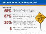 california infrastructure report card