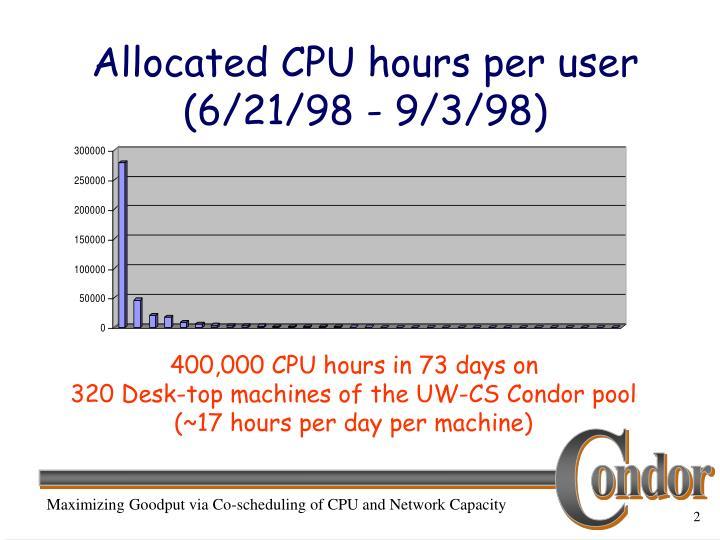 Allocated cpu hours per user 6 21 98 9 3 98