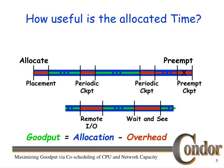 How useful is the allocated Time?