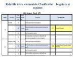 relatiile intre elementele clasificatiei bugetare si registre1
