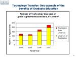 technology transfer one example of the benefits of graduate education