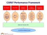 csr07 performance framework
