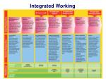 integrated working1