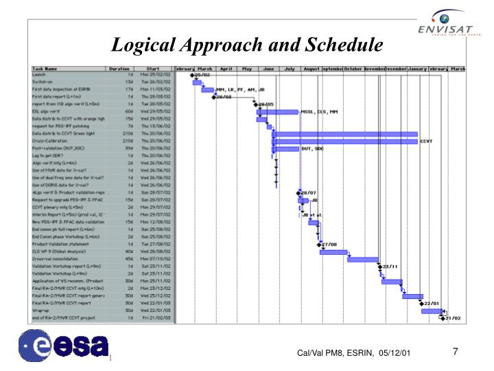 Logical Approach and Schedule