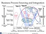 business process sourcing and integration