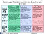 technology directions application infrastructure 2000 2005