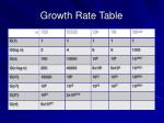 growth rate table
