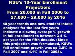 ksu s 10 year enrollment projection from 20 000 in fall 2006 to 27 000 29 000 by 2016