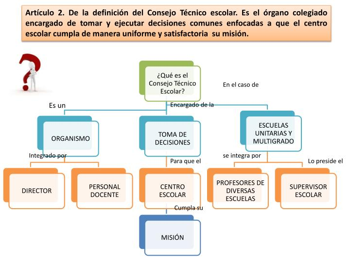 Artículo 2. De la definición del Consejo Técnico escolar. Es el órgano colegiado encargado de to...