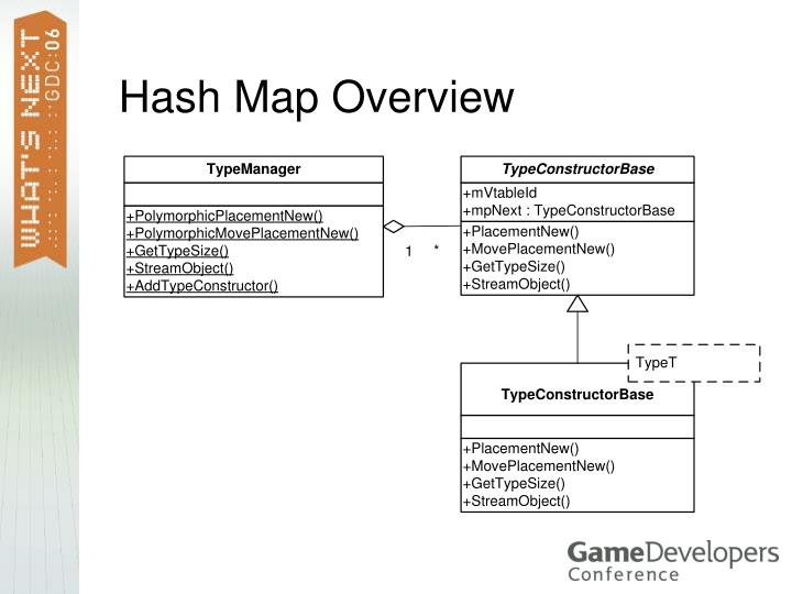 Hash Map Overview