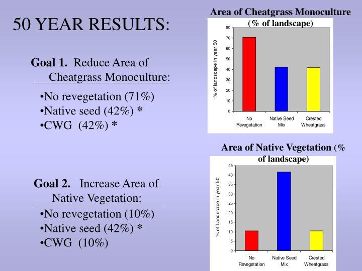Area of Cheatgrass Monoculture