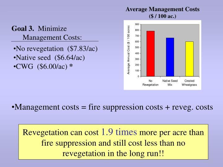 Average Management Costs