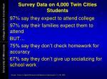 survey data on 4 000 twin cities students