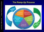 the ramp up process