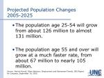 projected population changes 2005 2025