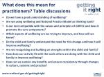 what does this mean for practitioners table discussions