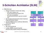5 schichten architektur sl904