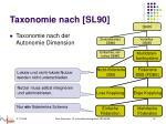 taxonomie nach sl90