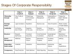 stages of corporate responsibility