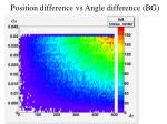 position difference vs angle difference bg