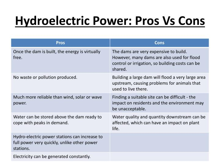 Hydroelectric power pros vs cons