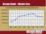 design build market size