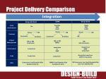 project delivery comparison