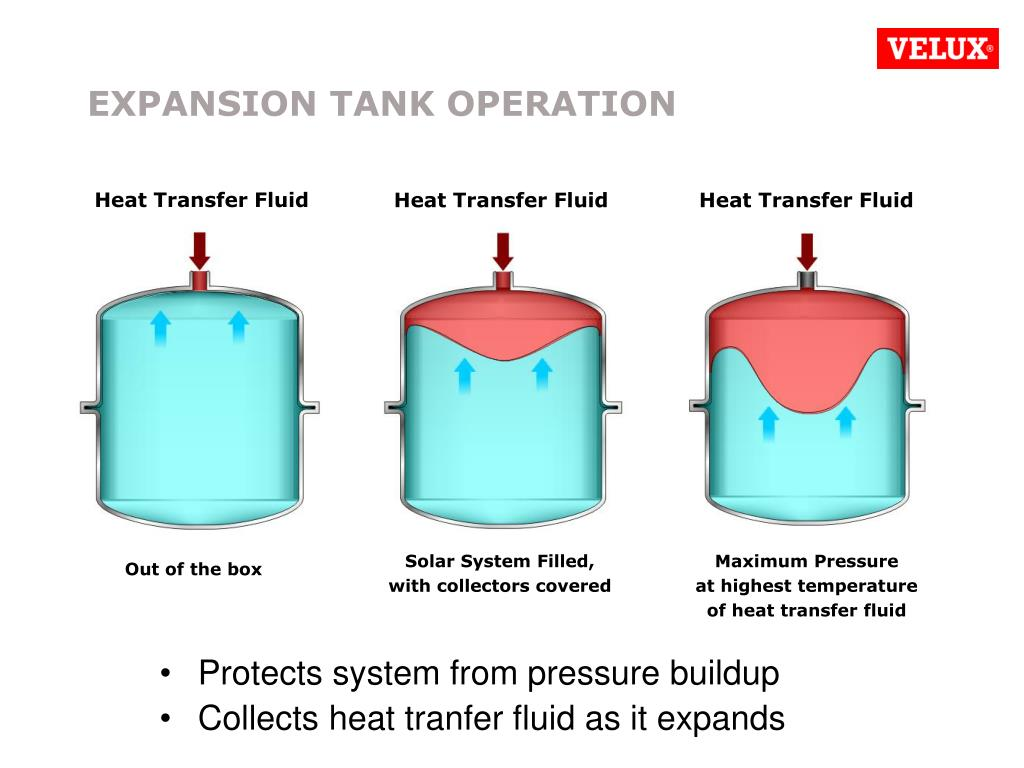 PPT - VELUX Solar Water Heating Product Introduction