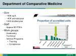 department of comparative medicine