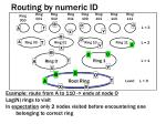 routing by numeric id1