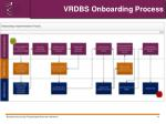 vrdbs onboarding process