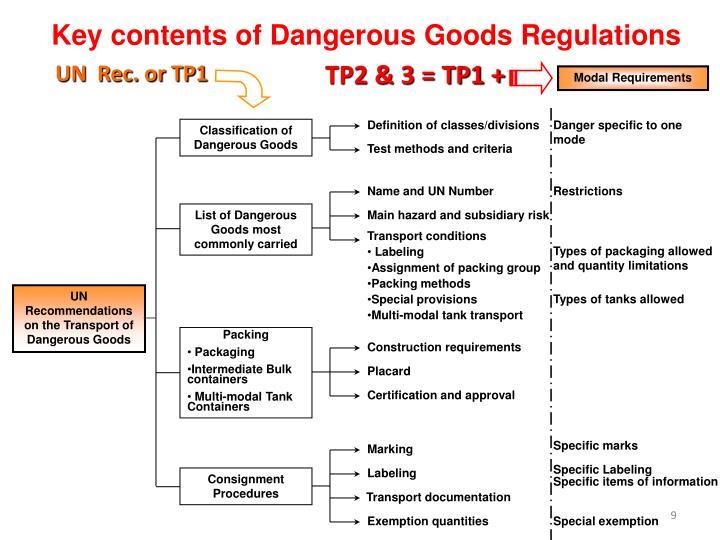 Key contents of Dangerous Goods Regulations